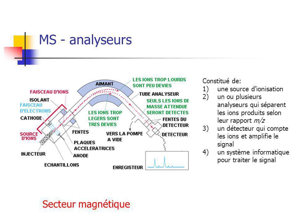 MS - analyseurs Constitué de: 1)une source d ionisation 2)un ou plusieurs analyseurs qui séparent les ions produits selon leur rapport m/z 3)un détecteur qui compte les ions et amplifie le signal 4)un système informatique pour traiter le signal Secteur magnétique