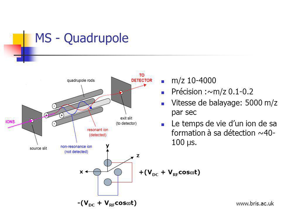 MS - Quadrupole m/z 10-4000 Précision :~m/z 0.1-0.2 Vitesse de balayage: 5000 m/z par sec Le temps de vie dun ion de sa formation à sa détection ~40- 100 μs.