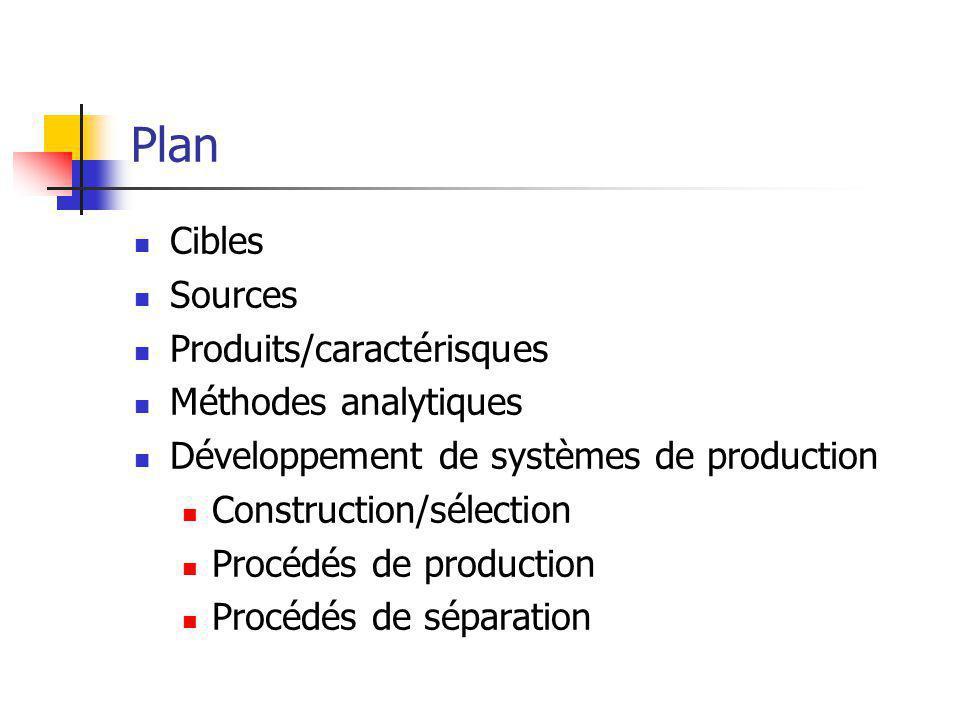 Plan Cibles Sources Produits/caractérisques Méthodes analytiques Développement de systèmes de production Construction/sélection Procédés de production Procédés de séparation