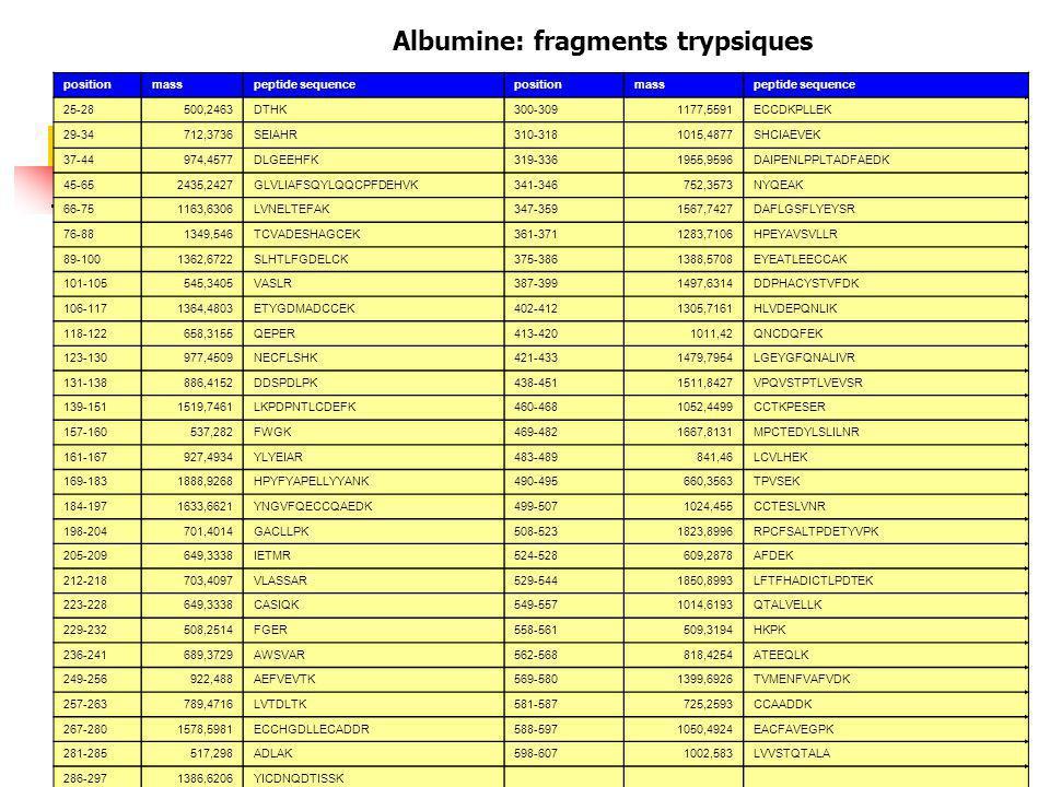 positionmasspeptide sequencepositionmasspeptide sequence 25-28500,2463DTHK300-3091177,5591ECCDKPLLEK 29-34712,3736SEIAHR310-3181015,4877SHCIAEVEK 37-44974,4577DLGEEHFK319-3361955,9596DAIPENLPPLTADFAEDK 45-652435,2427GLVLIAFSQYLQQCPFDEHVK341-346752,3573NYQEAK 66-751163,6306LVNELTEFAK347-3591567,7427DAFLGSFLYEYSR 76-881349,546TCVADESHAGCEK361-3711283,7106HPEYAVSVLLR 89-1001362,6722SLHTLFGDELCK375-3861388,5708EYEATLEECCAK 101-105545,3405VASLR387-3991497,6314DDPHACYSTVFDK 106-1171364,4803ETYGDMADCCEK402-4121305,7161HLVDEPQNLIK 118-122658,3155QEPER413-4201011,42QNCDQFEK 123-130977,4509NECFLSHK421-4331479,7954LGEYGFQNALIVR 131-138886,4152DDSPDLPK438-4511511,8427VPQVSTPTLVEVSR 139-1511519,7461LKPDPNTLCDEFK460-4681052,4499CCTKPESER 157-160537,282FWGK469-4821667,8131MPCTEDYLSLILNR 161-167927,4934YLYEIAR483-489841,46LCVLHEK 169-1831888,9268HPYFYAPELLYYANK490-495660,3563TPVSEK 184-1971633,6621YNGVFQECCQAEDK499-5071024,455CCTESLVNR 198-204701,4014GACLLPK508-5231823,8996RPCFSALTPDETYVPK 205-209649,3338IETMR524-528609,2878AFDEK 212-218703,4097VLASSAR529-5441850,8993LFTFHADICTLPDTEK 223-228649,3338CASIQK549-5571014,6193QTALVELLK 229-232508,2514FGER558-561509,3194HKPK 236-241689,3729AWSVAR562-568818,4254ATEEQLK 249-256922,488AEFVEVTK569-5801399,6926TVMENFVAFVDK 257-263789,4716LVTDLTK581-587725,2593CCAADDK 267-2801578,5981ECCHGDLLECADDR588-5971050,4924EACFAVEGPK 281-285517,298ADLAK598-6071002,583LVVSTQTALA 286-2971386,6206YICDNQDTISSK Albumine: fragments trypsiques