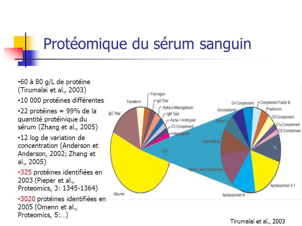 Protéomique du sérum sanguin Tirumalai et al., 2003 60 à 80 g/L de protéine (Tirumalai et al., 2003) 10 000 protéines différentes 22 protéines = 99% de la quantité protéinique du sérum (Zhang et al., 2005) 12 log de variation de concentration (Anderson et Anderson, 2002; Zhang et al., 2005) 325 protéines identifiées en 2003 (Pieper et al., Proteomics, 3: 1345-1364) 3020 protéines identifiées en 2005 (Omenn et al., Proteomics, 5:…)