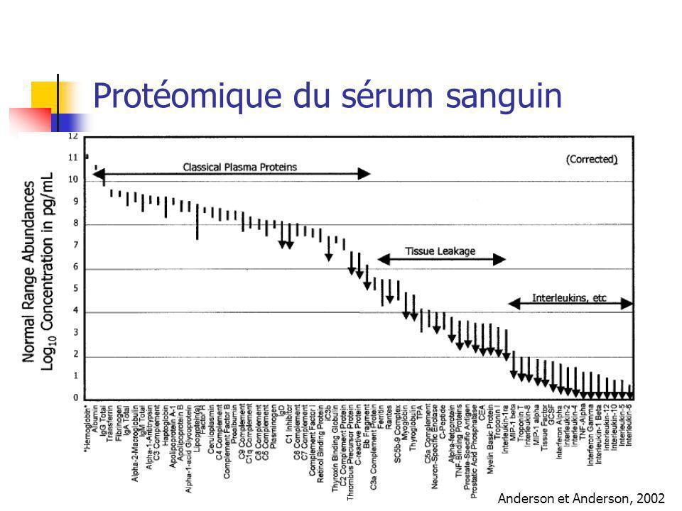 Protéomique du sérum sanguin Anderson et Anderson, 2002