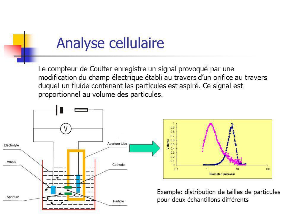 Analyse cellulaire Le compteur de Coulter enregistre un signal provoqué par une modification du champ électrique établi au travers dun orifice au travers duquel un fluide contenant les particules est aspiré.