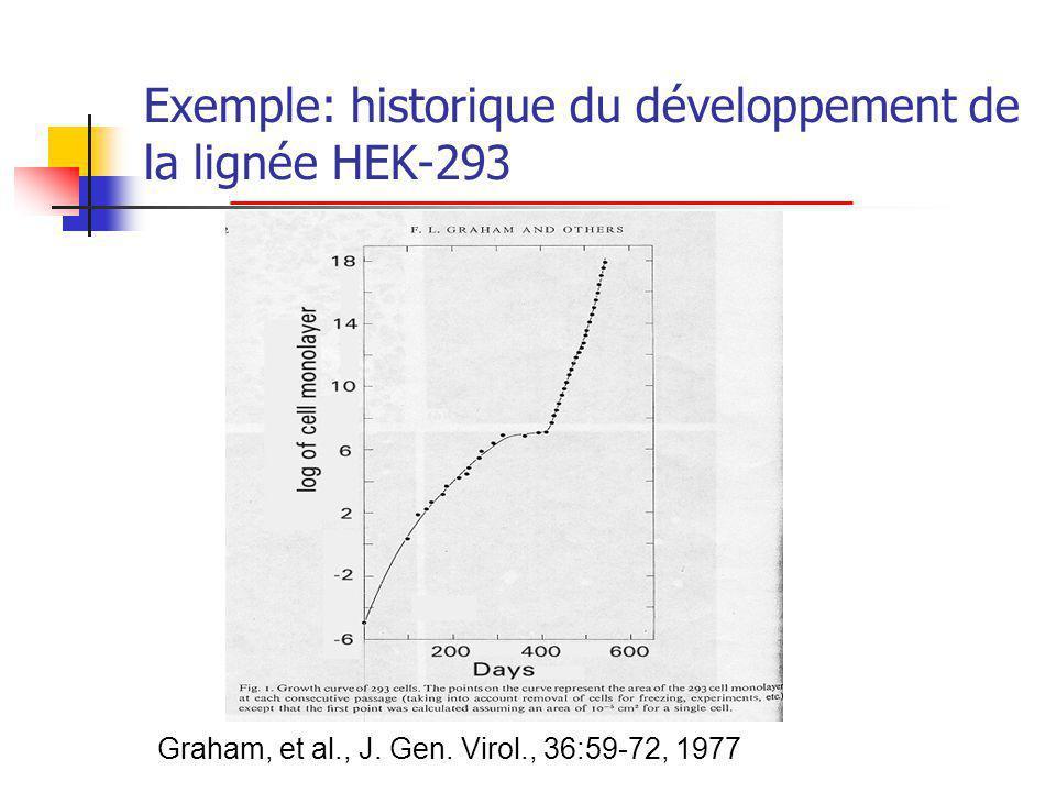 Exemple: historique du développement de la lignée HEK-293 Graham, et al., J.