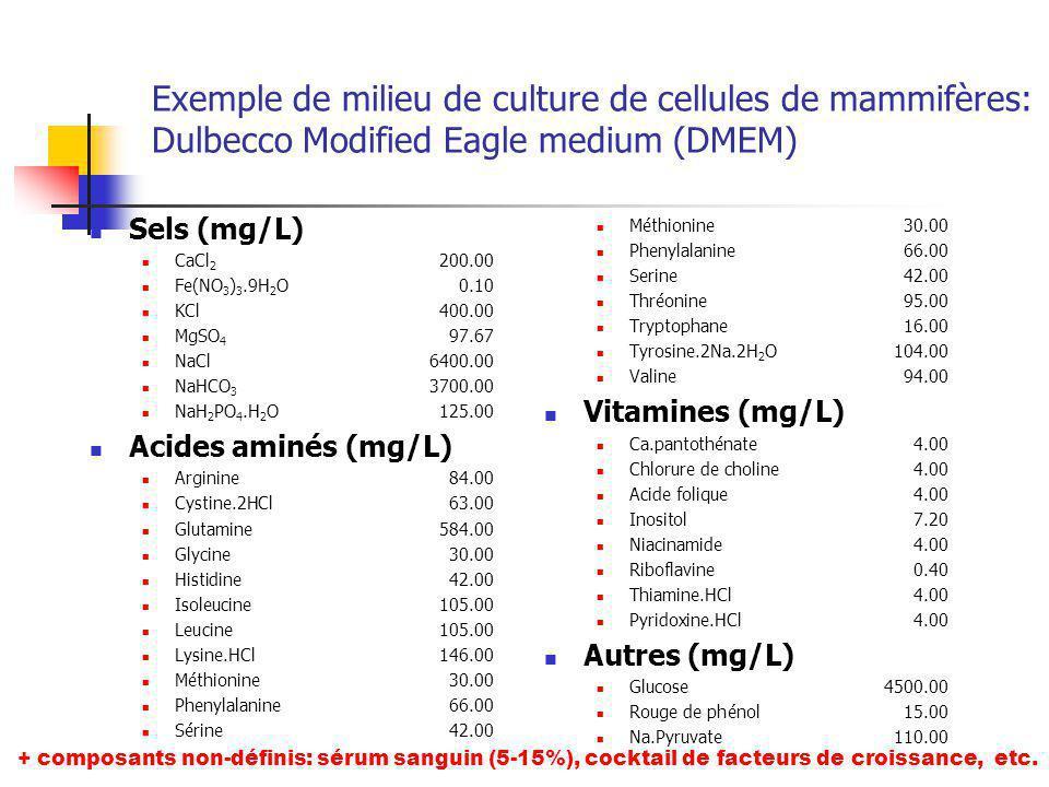 Exemple de milieu de culture de cellules de mammifères: Dulbecco Modified Eagle medium (DMEM) Sels (mg/L) CaCl 2 200.00 Fe(NO 3 ) 3.9H 2 O0.10 KCl400.00 MgSO 4 97.67 NaCl6400.00 NaHCO 3 3700.00 NaH 2 PO 4.H 2 O125.00 Acides aminés (mg/L) Arginine84.00 Cystine.2HCl63.00 Glutamine584.00 Glycine30.00 Histidine42.00 Isoleucine105.00 Leucine105.00 Lysine.HCl 146.00 Méthionine30.00 Phenylalanine66.00 Sérine 42.00 Méthionine30.00 Phenylalanine66.00 Serine42.00 Thréonine95.00 Tryptophane16.00 Tyrosine.2Na.2H 2 O104.00 Valine94.00 Vitamines (mg/L) Ca.pantothénate4.00 Chlorure de choline4.00 Acide folique4.00 Inositol7.20 Niacinamide4.00 Riboflavine0.40 Thiamine.HCl4.00 Pyridoxine.HCl4.00 Autres (mg/L) Glucose4500.00 Rouge de phénol15.00 Na.Pyruvate110.00 + composants non-définis: sérum sanguin (5-15%), cocktail de facteurs de croissance, etc.