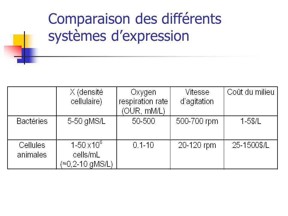 Comparaison des différents systèmes dexpression