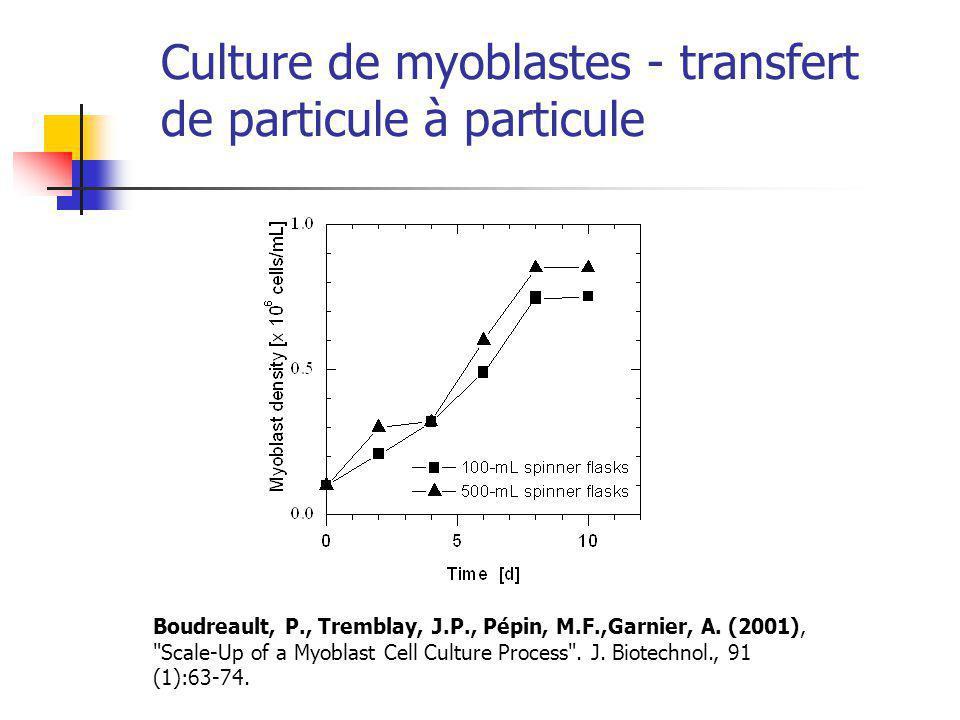 Culture de myoblastes - transfert de particule à particule Boudreault, P., Tremblay, J.P., Pépin, M.F.,Garnier, A.