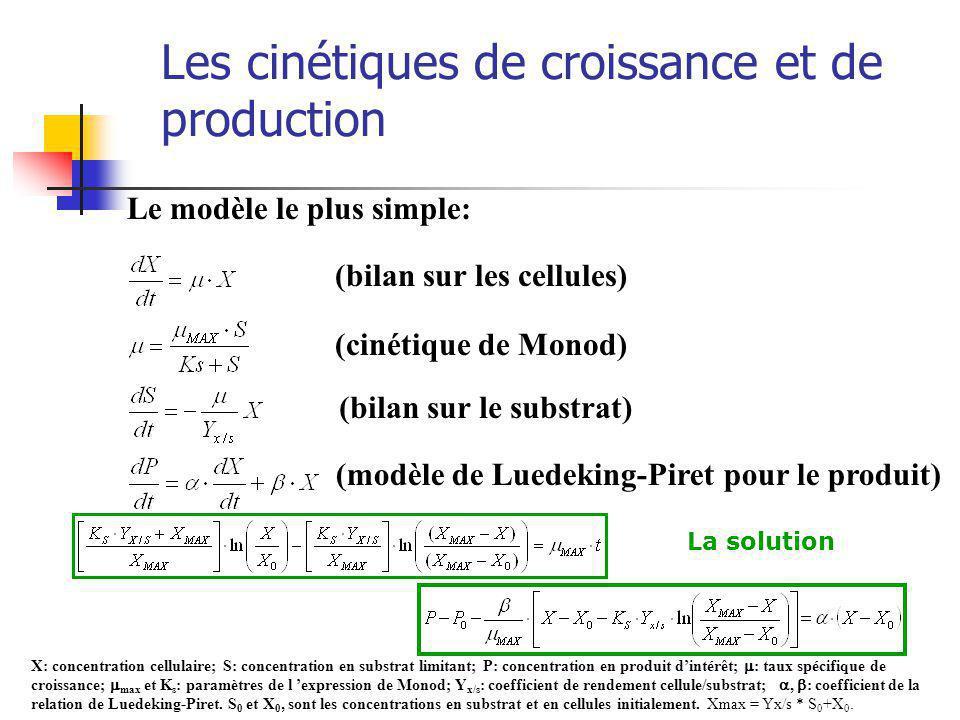 Les cinétiques de croissance et de production Le modèle le plus simple: (bilan sur les cellules) (bilan sur le substrat) (cinétique de Monod) (modèle de Luedeking-Piret pour le produit) X: concentration cellulaire; S: concentration en substrat limitant; P: concentration en produit dintérêt; : taux spécifique de croissance; max et K s : paramètres de l expression de Monod; Y x/s : coefficient de rendement cellule/substrat;, : coefficient de la relation de Luedeking-Piret.