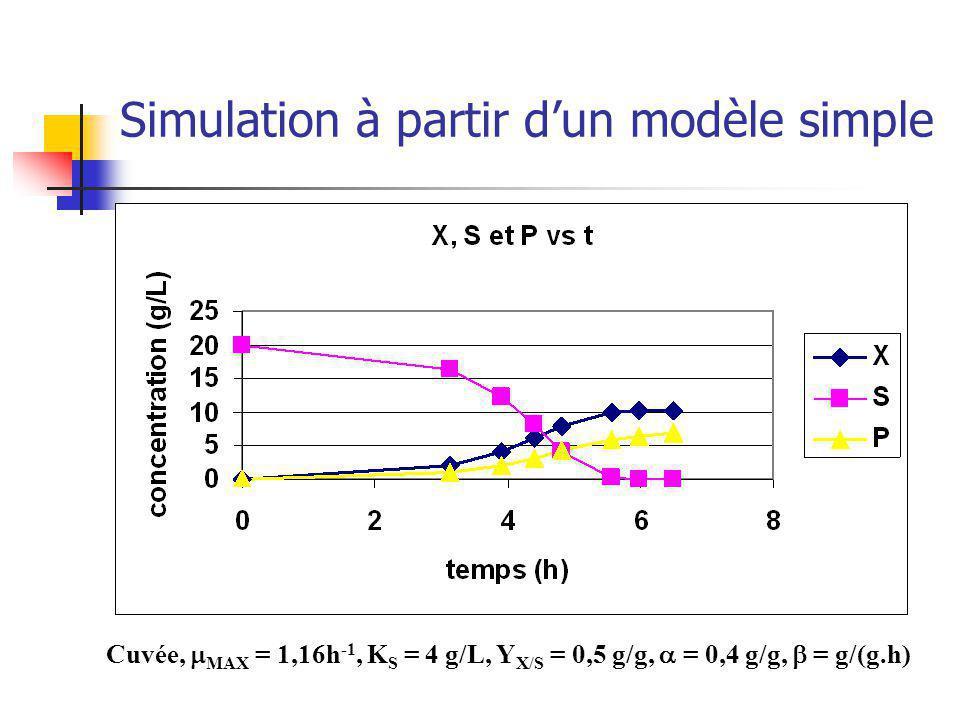 Simulation à partir dun modèle simple Cuvée, MAX = 1,16h -1, K S = 4 g/L, Y X/S = 0,5 g/g, = 0,4 g/g, = g/(g.h)