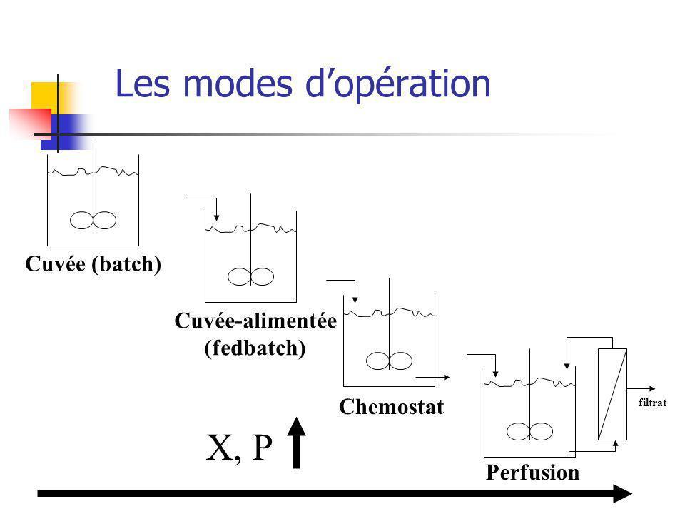 Les modes dopération filtrat Perfusion Chemostat Cuvée-alimentée (fedbatch) Cuvée (batch) X, P
