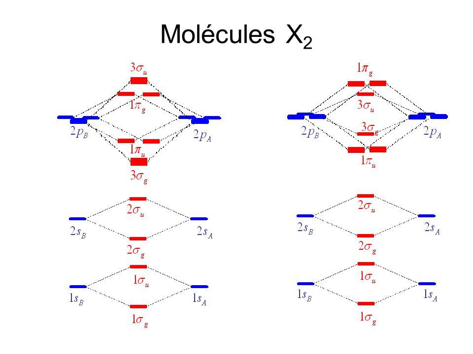 Molécules AB (fortement) polaires SI considérer cas par cas