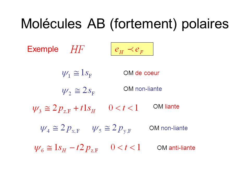 Molécules AB (fortement) polaires Exemple OM de coeur OM non-liante OM liante OM non-liante OM anti-liante