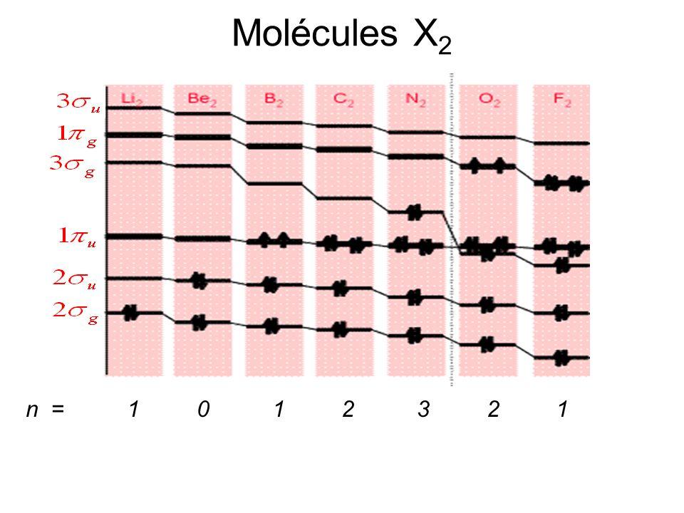 Molécules X 2 n = 1 0 1 2 3 2 1 R e (pm) = 267 245 159 124 110 121 141