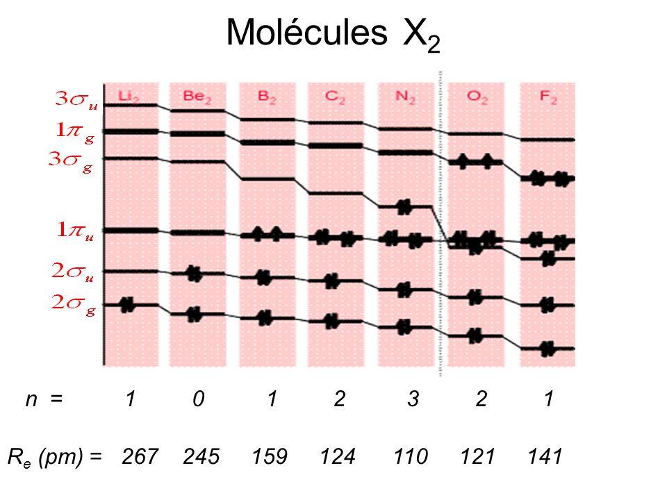 Molécules AB (fortement) polaires SI considérer cas par cas respecter règles LCAO noter généralement: lexistence dorbitales non-liantes, dites OM de cœur des interactions dOA de valence seulement