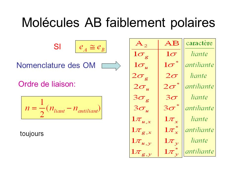 Molécules AB faiblement polaires Nomenclature des OM Ordre de liaison: toujours SI