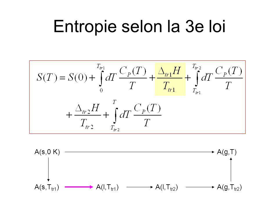 Entropie selon la 3e loi Transition de phase=équilibre de phase à T tr1 à P=1atm