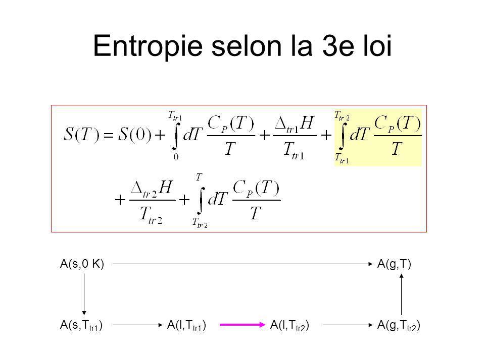 Entropie selon la 3e loi A(s,0 K)A(g,T) A(s,T tr1 )A(l,T tr1 )A(l,T tr2 )A(g,T tr2 )