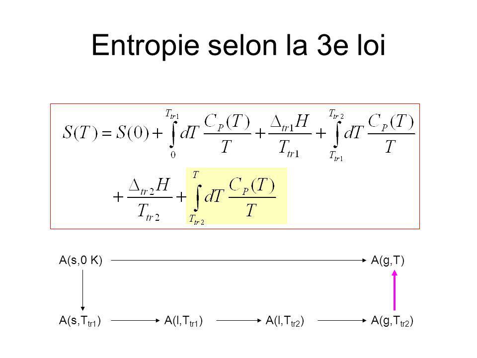 Entropie selon la 3e loi Extrapolation de Debye