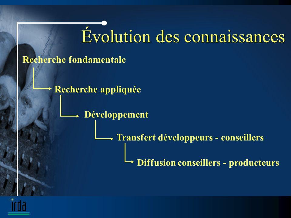 Évolution des connaissances Recherche fondamentale Recherche appliquée Développement Transfert développeurs - conseillers Diffusion conseillers - producteurs