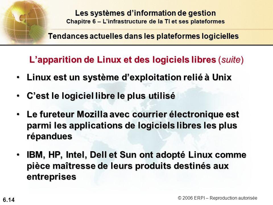 6.14 Les systèmes dinformation de gestion Chapitre 6 – Linfrastructure de la TI et ses plateformes © 2006 ERPI – Reproduction autorisée Tendances actuelles dans les plateformes logicielles Lapparition de Linux et des logiciels libres (suite) Linux est un système dexploitation relié à UnixLinux est un système dexploitation relié à Unix Cest le logiciel libre le plus utiliséCest le logiciel libre le plus utilisé Le fureteur Mozilla avec courrier électronique est parmi les applications de logiciels libres les plus répanduesLe fureteur Mozilla avec courrier électronique est parmi les applications de logiciels libres les plus répandues IBM, HP, Intel, Dell et Sun ont adopté Linux comme pièce maîtresse de leurs produits destinés aux entreprisesIBM, HP, Intel, Dell et Sun ont adopté Linux comme pièce maîtresse de leurs produits destinés aux entreprises