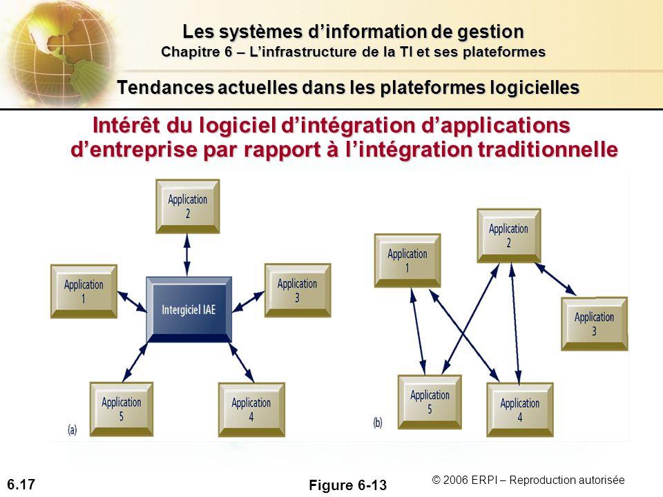 6.17 Les systèmes dinformation de gestion Chapitre 6 – Linfrastructure de la TI et ses plateformes © 2006 ERPI – Reproduction autorisée Tendances actu