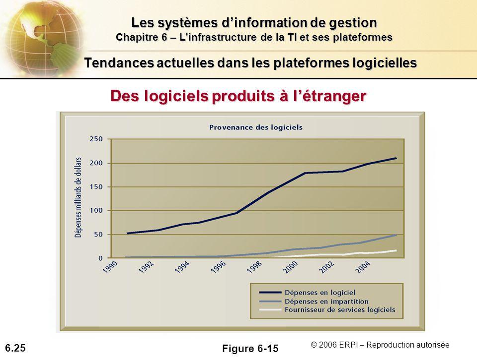 6.25 Les systèmes dinformation de gestion Chapitre 6 – Linfrastructure de la TI et ses plateformes © 2006 ERPI – Reproduction autorisée Tendances actu