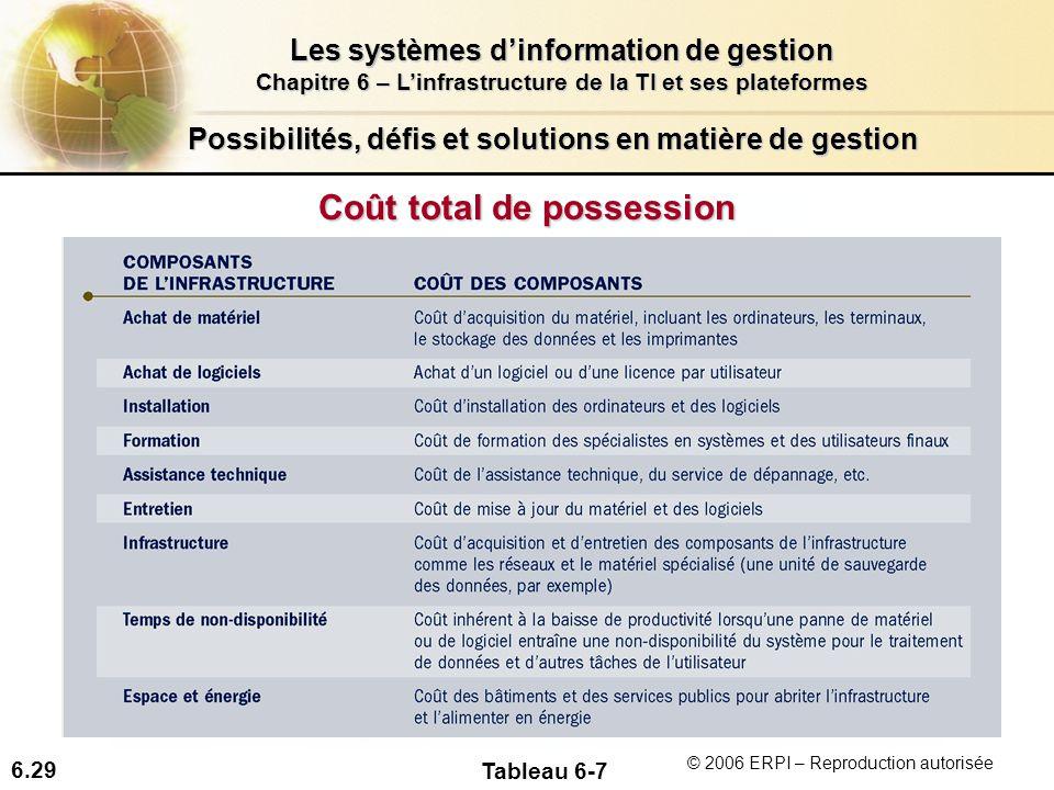 6.29 Les systèmes dinformation de gestion Chapitre 6 – Linfrastructure de la TI et ses plateformes © 2006 ERPI – Reproduction autorisée Possibilités,