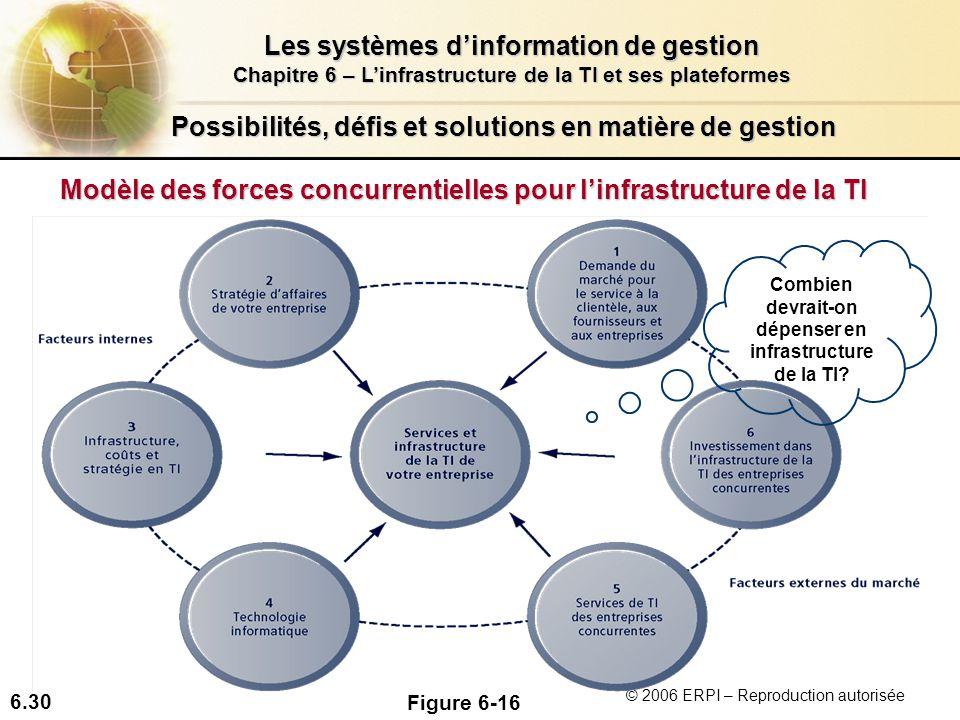6.30 Les systèmes dinformation de gestion Chapitre 6 – Linfrastructure de la TI et ses plateformes © 2006 ERPI – Reproduction autorisée Possibilités,