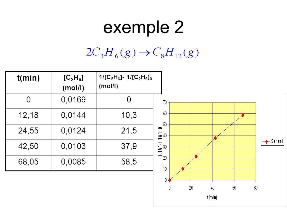 exemple 2 t(min) [C 2 H 6 ] (mol/l) 1/[C 2 H 6 ]- 1/[C 2 H 6 ] 0 (mol/l) 00,01690 12,180,014410,3 24,550,012421,5 42,500,010337,9 68,050,008558,5
