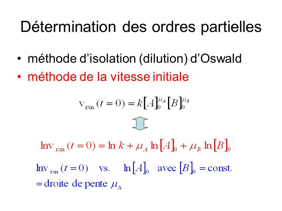 Détermination des ordres partielles méthode disolation (dilution) dOswald méthode de la vitesse initiale