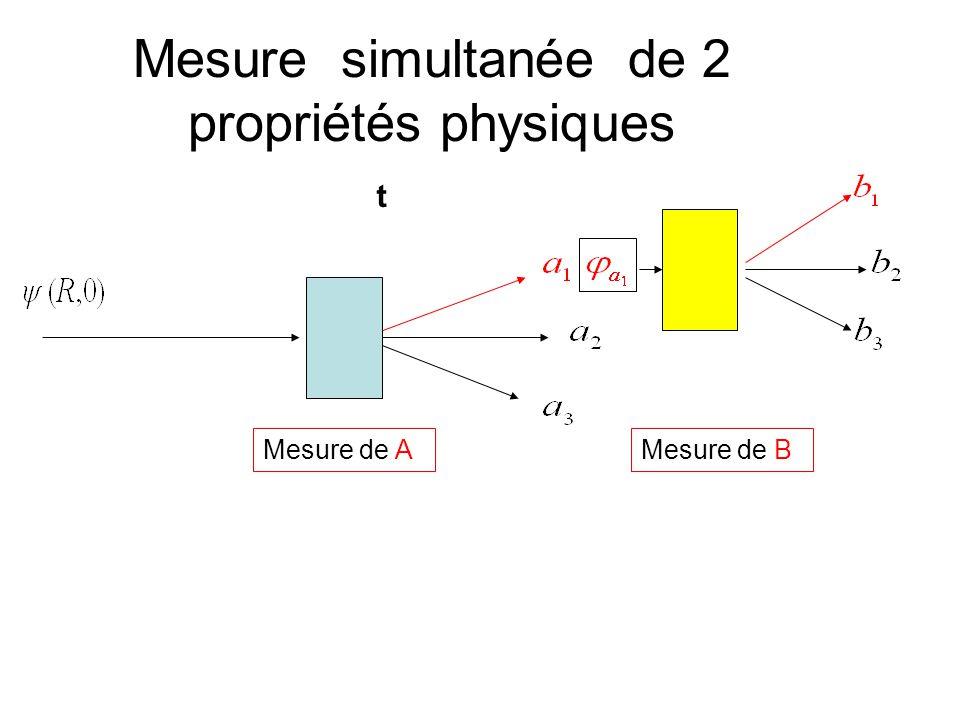Mesure simultanée de 2 propriétés physiques Mesure de A t Mesure de B