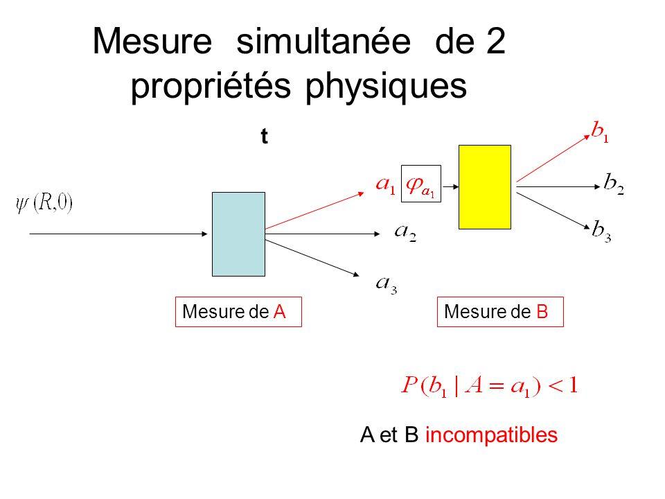 Mesure simultanée de 2 propriétés physiques Mesure de A t Mesure de B A et B incompatibles