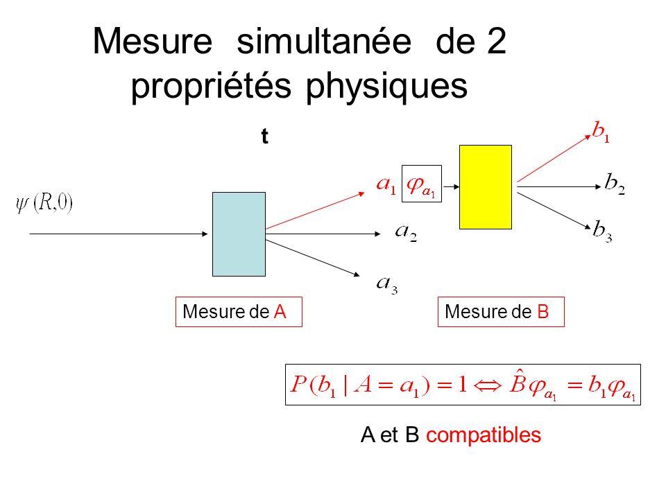Mesure simultanée de 2 propriétés physiques Mesure de A t Mesure de B A et B compatibles
