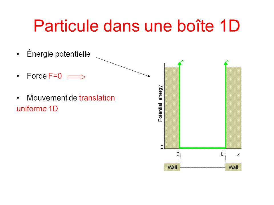 Particule dans une boîte 1D Énergie potentielle Force F=0 Mouvement de translation uniforme 1D