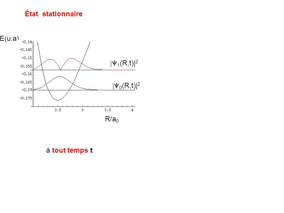 État stationnaire E(u.a) 0 (R,t)| 2 1 (R,t)| 2 R/a 0 à tout temps t