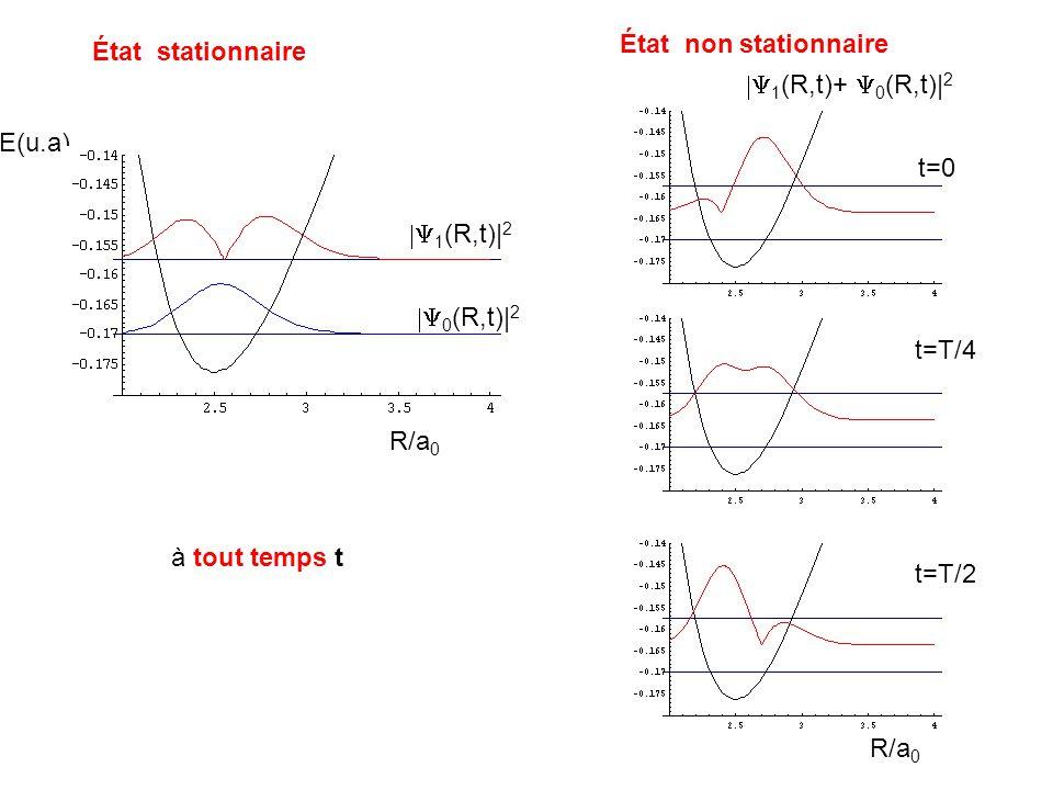État stationnaire État non stationnaire E(u.a) 0 (R,t)| 2 1 (R,t)| 2 R/a 0 à tout temps t 1 (R,t)+ 0 (R,t)| 2 t=0 t=T/4 t=T/2 R/a 0