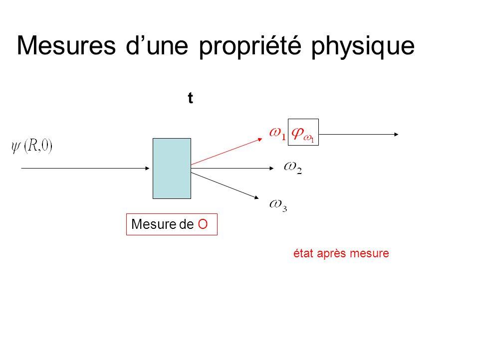 Mesures dune propriété physique Mesure de O état après mesure t
