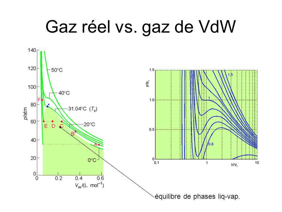 Gaz réel vs. gaz de VdW équilibre de phases liq-vap.