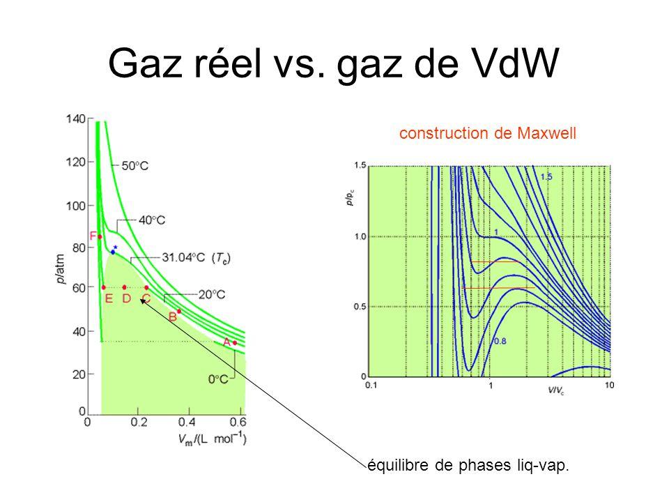 Gaz réel vs. gaz de VdW équilibre de phases liq-vap. construction de Maxwell