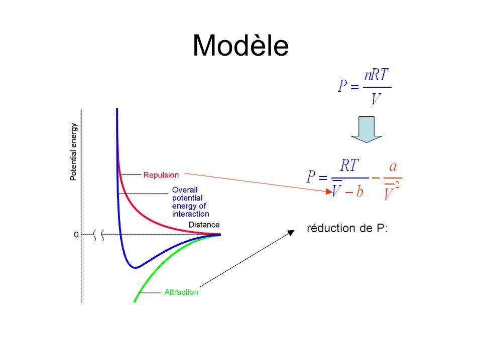 Modèle réduction de P:
