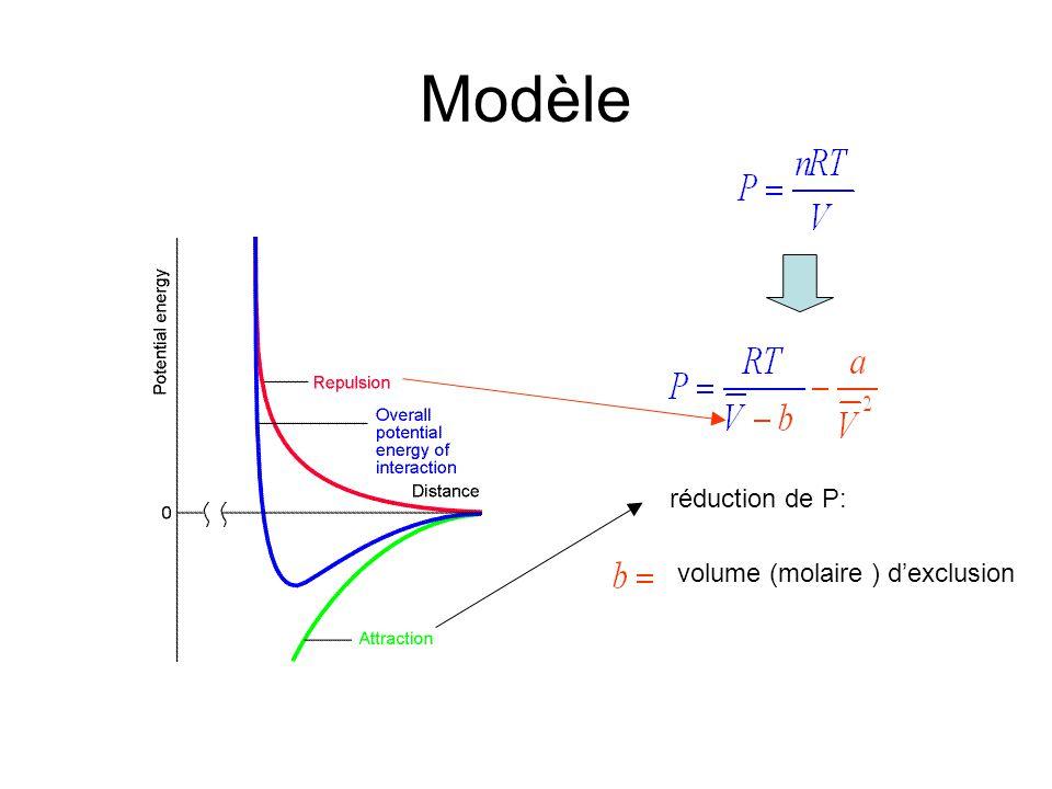 Modèle réduction de P: volume (molaire ) dexclusion