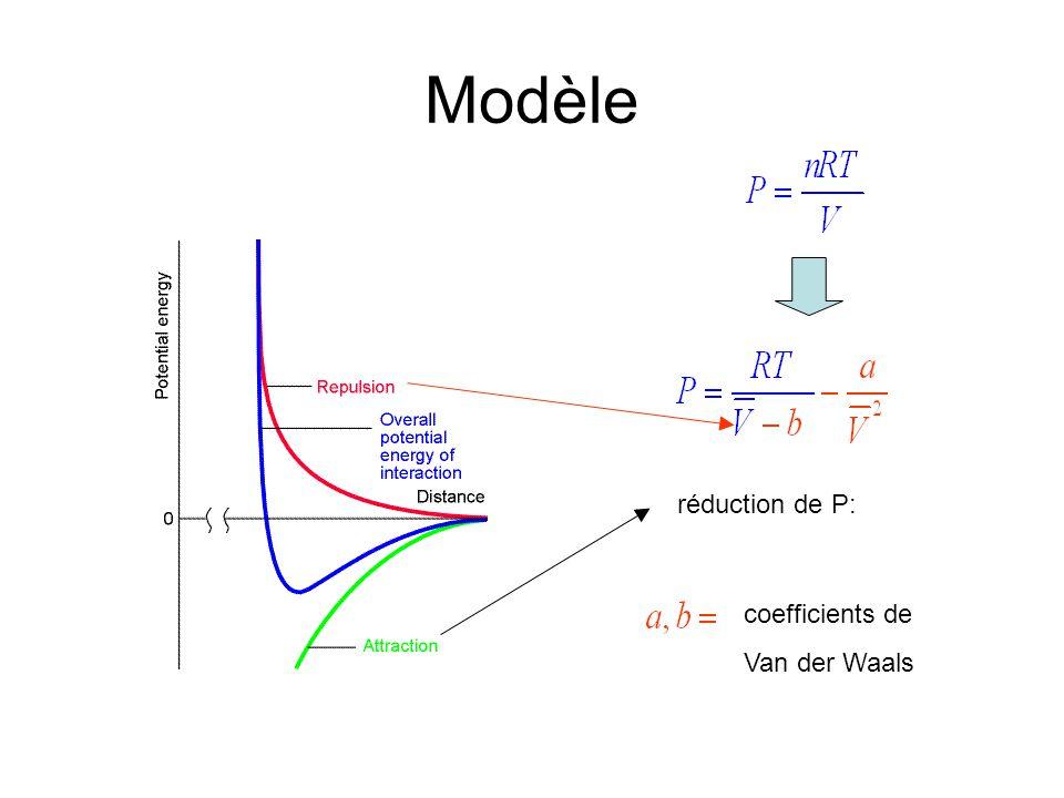 Modèle réduction de P: coefficients de Van der Waals
