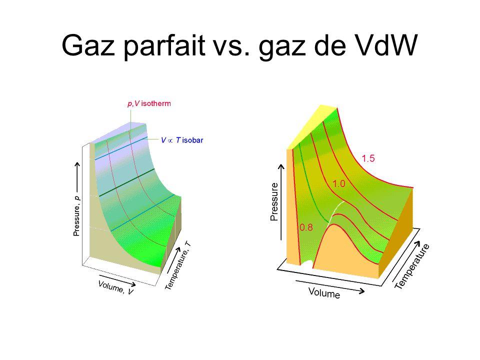 Gaz parfait vs. gaz de VdW