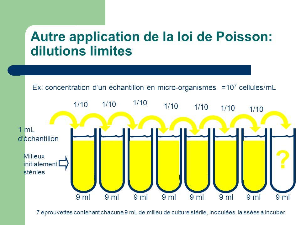 Autre application de la loi de Poisson: dilutions limites Ex: concentration dun échantillon en micro-organismes =10 7 cellules/mL 7 éprouvettes conten