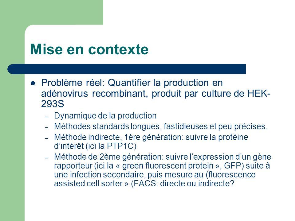 Mise en contexte Problème réel: Quantifier la production en adénovirus recombinant, produit par culture de HEK- 293S – Dynamique de la production – Mé