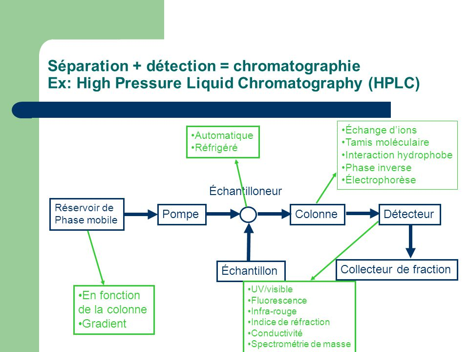 Séparation + détection = chromatographie Ex: High Pressure Liquid Chromatography (HPLC) Réservoir de Phase mobile Pompe Échantillon Colonne Échantillo
