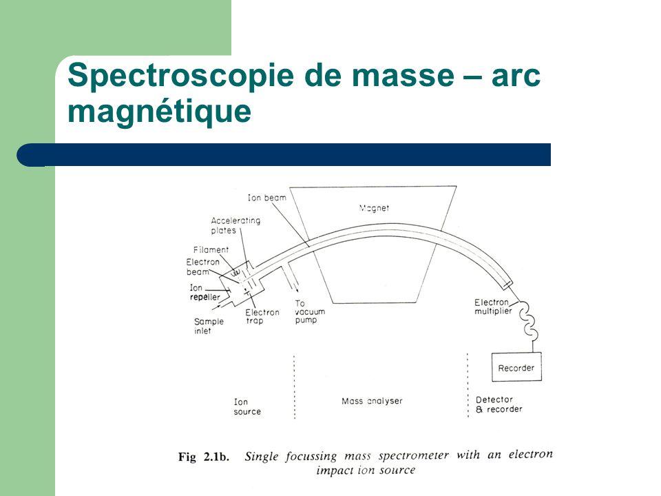 Spectroscopie de masse – arc magnétique
