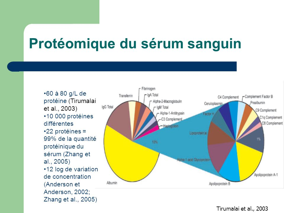 Protéomique du sérum sanguin Tirumalai et al., 2003 60 à 80 g/L de protéine (Tirumalai et al., 2003) 10 000 protéines différentes 22 protéines = 99% d