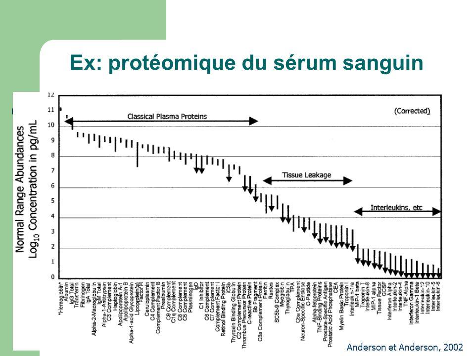 Ex: protéomique du sérum sanguin Anderson et Anderson, 2002