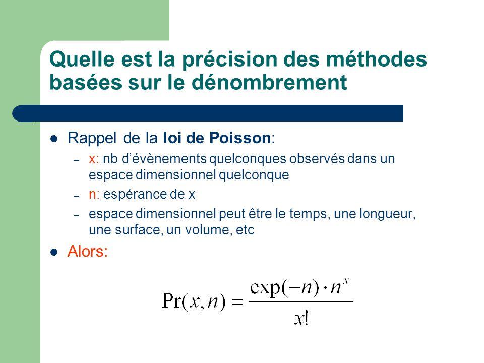 Quelle est la précision des méthodes basées sur le dénombrement Rappel de la loi de Poisson: – x: nb dévènements quelconques observés dans un espace d